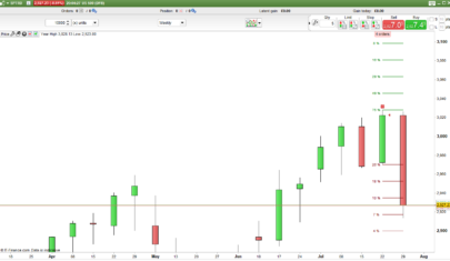 Red Green Breakout Probability