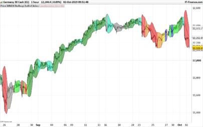 Multicolour Bollinger Bands - Market phases