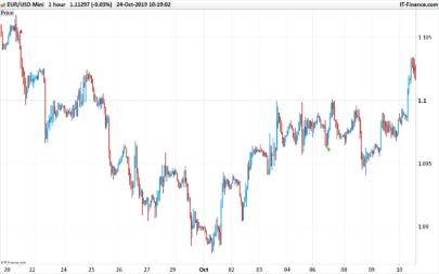 Super Arrow Trading Signals indicator