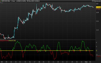 MegaFXProfit trading signals oscillator
