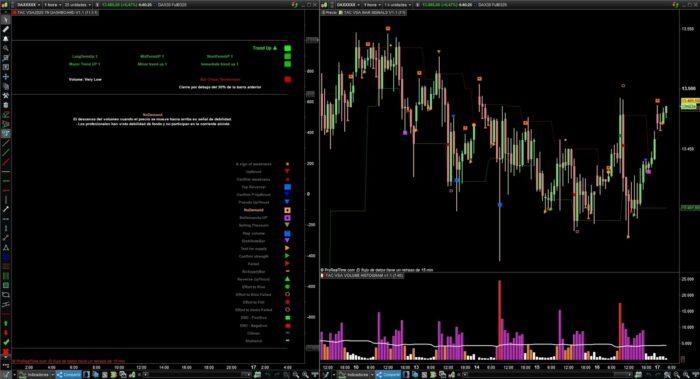 Volume Spread Analysis VSA TAC v1.2