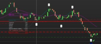 Actual WOLFE WAVE in buy zone