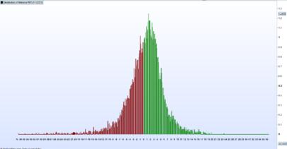 Distribution of Returns PRTv11