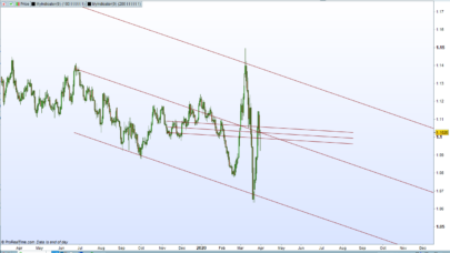 Trend Lines and Trend Channel