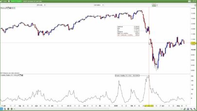 Chaikin Volatility