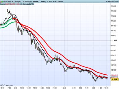 Double ATR trend indicator