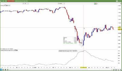 Volatility Ratio (Schwager)