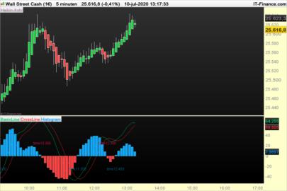 Zex-Indicator