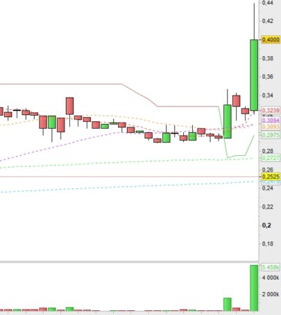 Screener Break Out with high volume