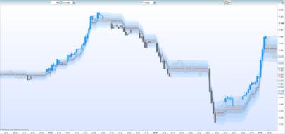 Trend Impulse with Range Filter
