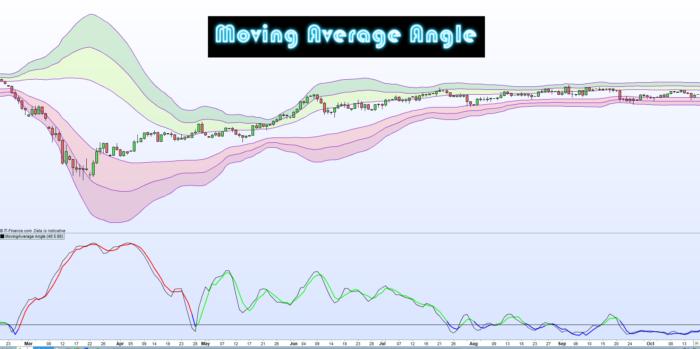 Moving Average Angle (Stochastic)