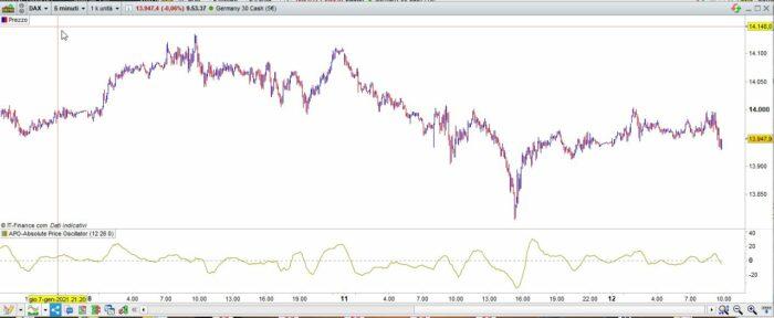 APO-Absolute Price Oscillator (PO-Price Oscillator)