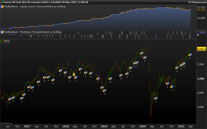Flying Fish: Trend-on-retracement rebound strategy
