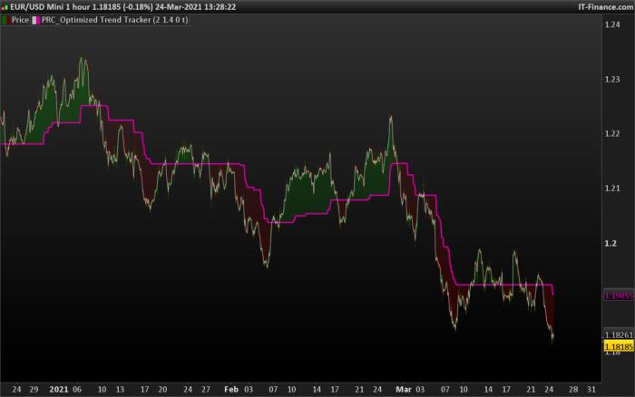 Optimized Trend Tracker