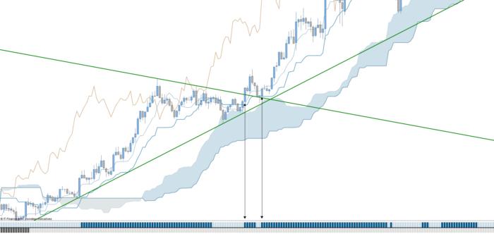Trend & Range // Indicator & Screener