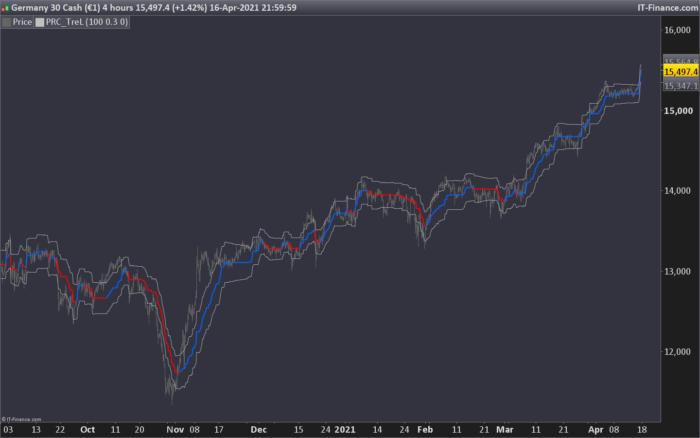 TreL – Linear Regression Trend