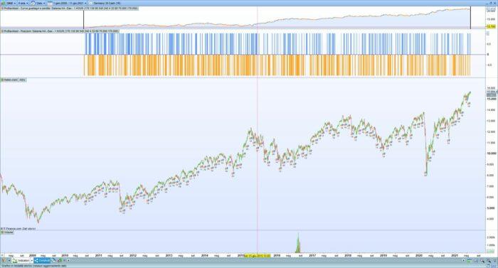 Heiken Ashi Trading System with RSI – Dax (mini)- Nasdaq (mini) – ITA40 (mini)