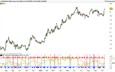 Wave Trend Oscillator