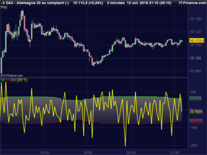Dynamic Range Commodity Channel Index
