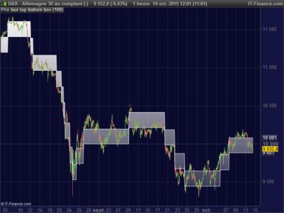 Renko boxes on price chart