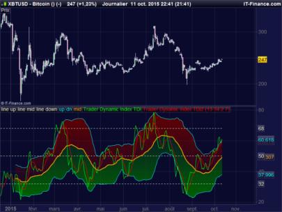 Traders Dynamic Index TDI